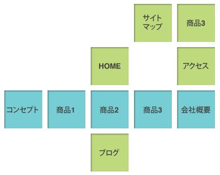 ホームページ制作 webサイト構築 松本市