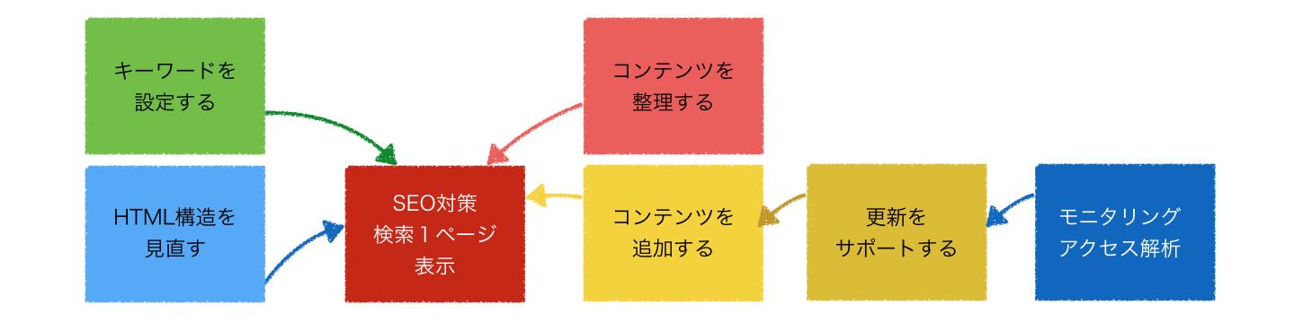 長野県松本市ホームページ制作SEO対策