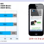 WEB営業が語る『スマートフォンでビジネスをPRするポイントは!?』