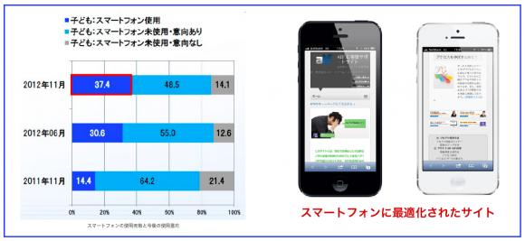 スマートフォン10〜18歳の普及率