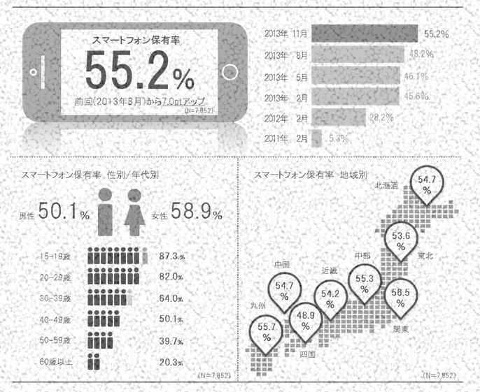 博報堂DYグループ・スマートデバイス・ビジネスセンター、「全国スマートフォンユーザー1000人定期調査」第8回分析結果を発表