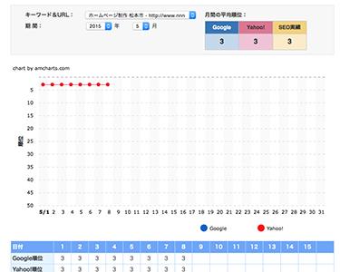 また、検索順位に大変動?長野県サイトはどうなっているのか?