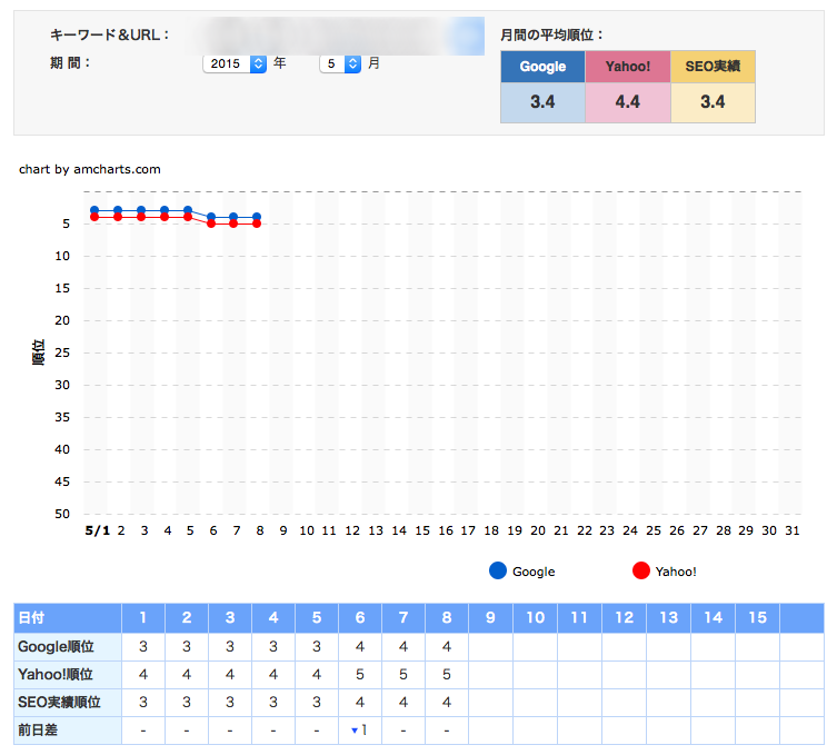 松本市工務店のホームページ検索順位