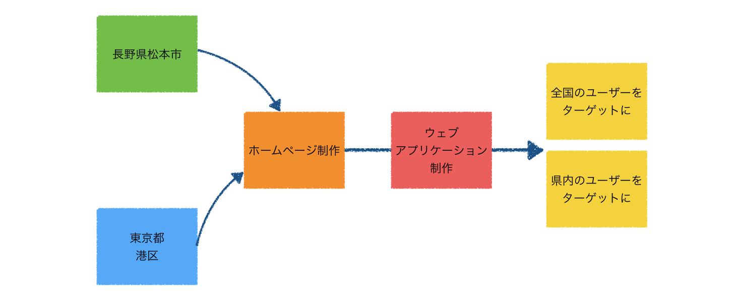 長野県下のホームページ制作