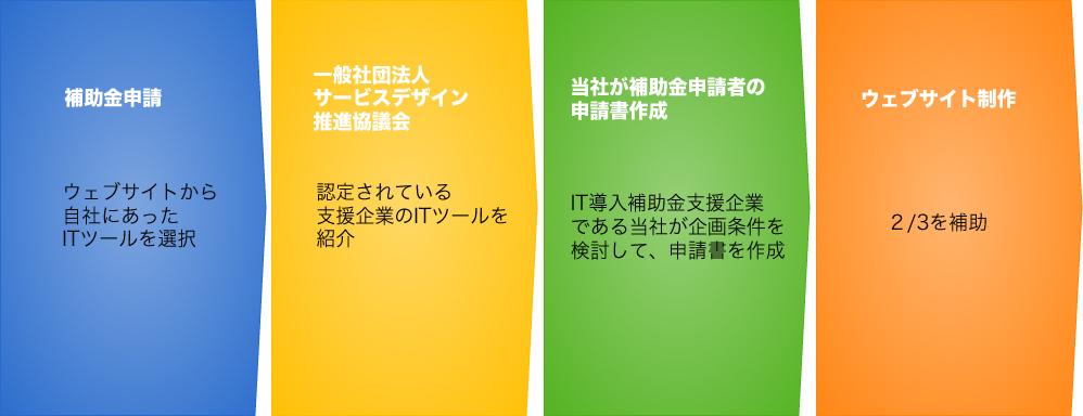 補助金でウェブ制作 長野県限定IT導入助成金