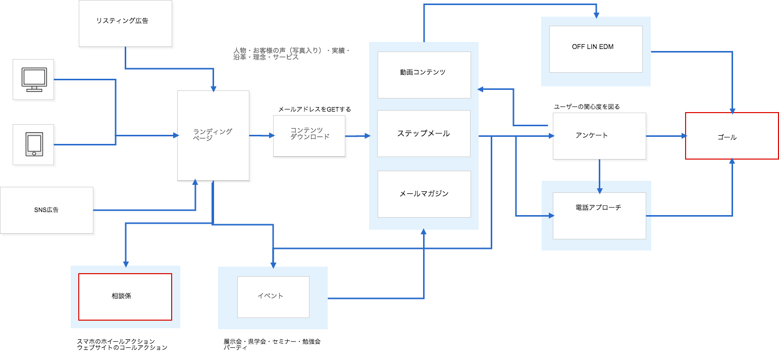 ホームページ制作 松本市ATFwebマーケテインング