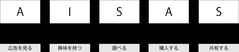 松本 ホームページ制作 デジタルマーケティング