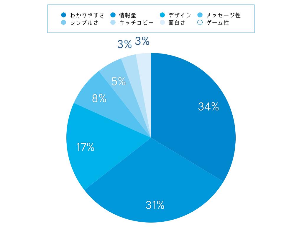 学生が望むリクルートホームページ-グラフ