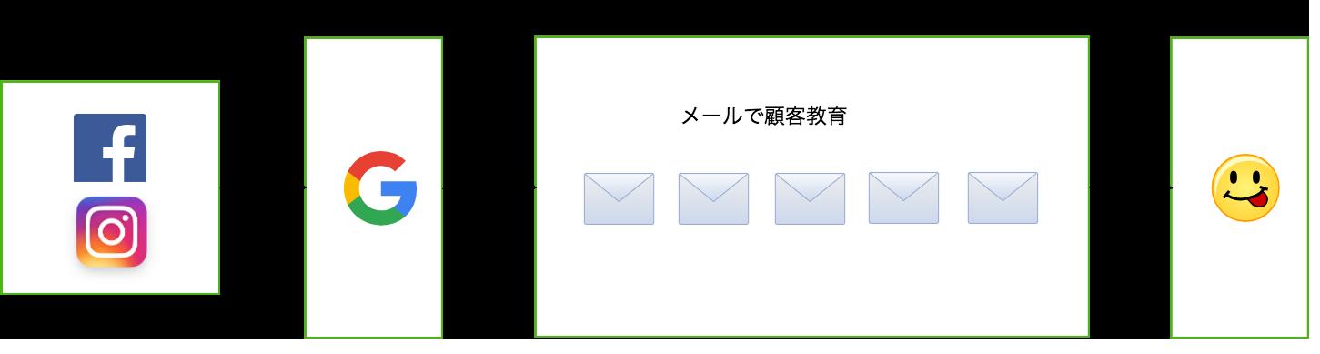 プロダクトローチン 松本市ホームページ制作