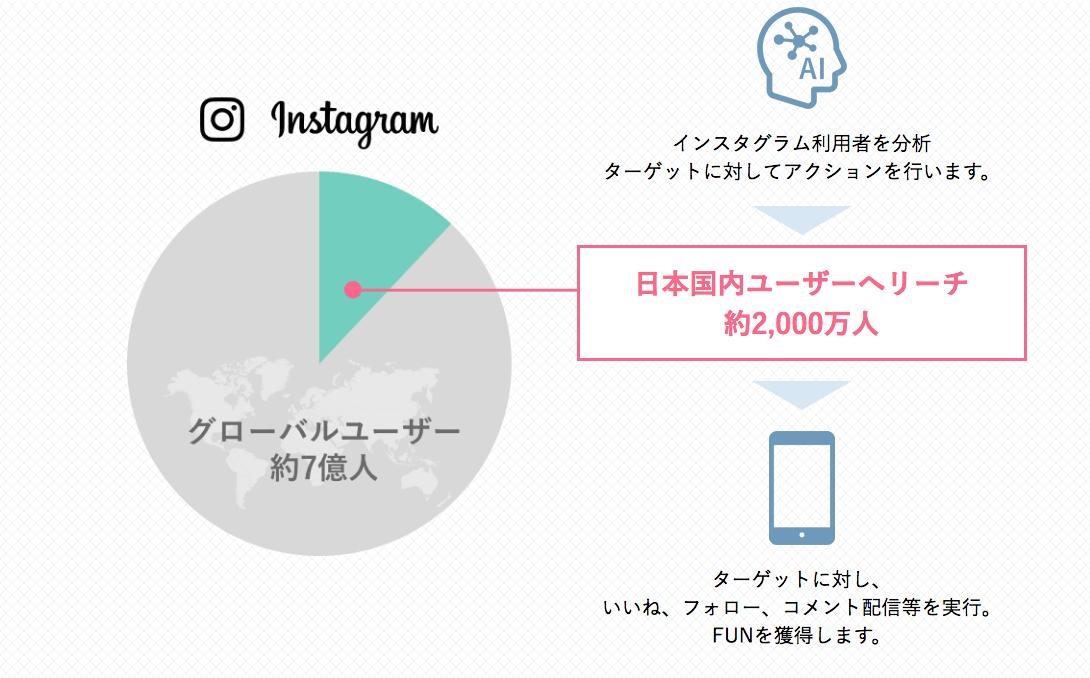 Instagramのフォロワーを増加させ、 集客に結びつけるマーケティングシステムです
